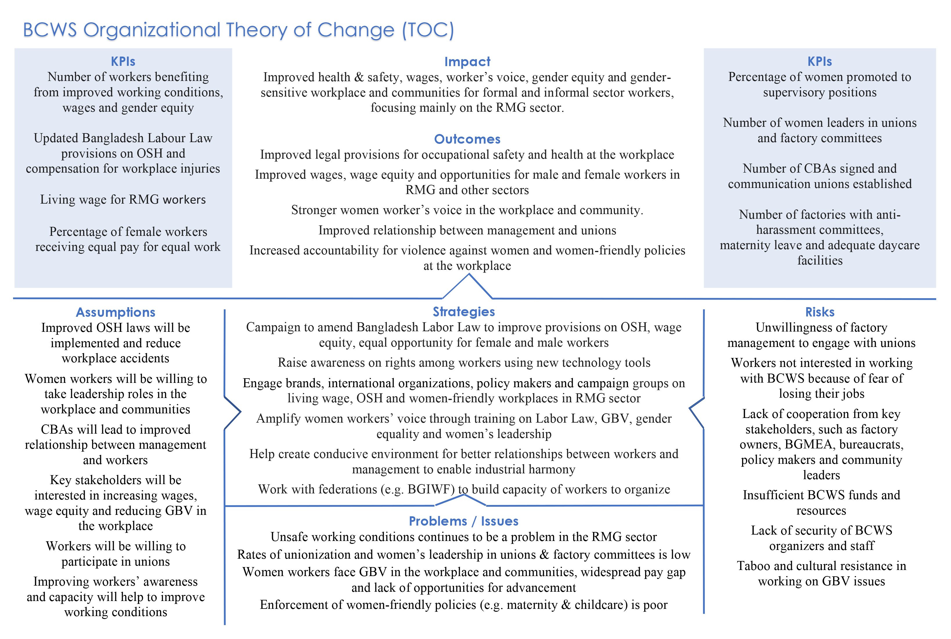 BCWS-Theory of change